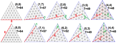 Geodesic principal polyhedral triangles frequency8.png