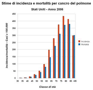 statistiche irlandesi sul cancro alla prostata