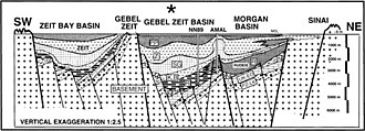 Tectonostratigraphy - Generalised structural cross-section through the central part of the Gulf of Suez. PZ-LK = Paleozoic to lower Cretaceous Nubia (reservoir rock); UK-EO = Upper  Cretaceous to Eocene pre-rift carbonate (source rock); N, R, K, and B = syn- and post-rift Nukhul, Rudeis, Kareem and Belayim formation (sources, reservoirs, seals and overburden); SG = South Gharib salt (seal and overburden); Z=Zeit (seals and overburden); and PP = Plio-Pleistocene (overburden)