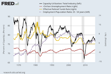 Capacity utilization - Wikipedia