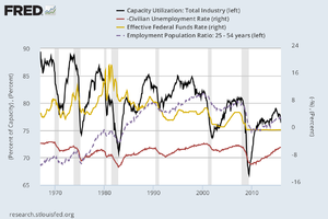 Capacity utilization - Capacity utilization (black line) in manufacture in the United States, unemployment rate (red line, upside down, scale on the right), employment rate (dotted line)