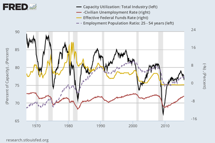 Capacity utilization (black line) in manufacture in the United States, unemployment rate (red line, upside down, scale on the right), employment rate (dotted line) Harddatafredgraph.png