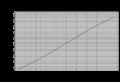 Helice-application-VOLVO-D2-75-Estimation des efforts-GrapheF-V642.png