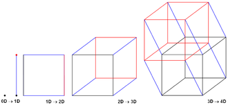 Hypercube internetwork topology - Different hypercubes for varying number of nodes