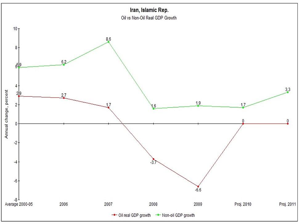 IRAN-GDP-real-growth.jpg