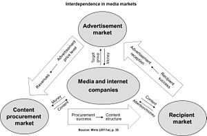 Media management - Image describes the inter-dependencies in media markets