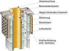 Gut bekannt Schornsteinkopf – Wikipedia IP79