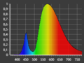 LED01 Spectrum vignette.png