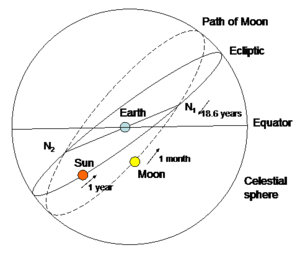 Lunar standstill - Apparent paths of the Sun and Moon on the celestial sphere (angles exaggerated for clarity)