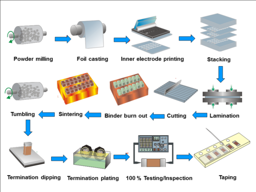 Simplified representation of the manufacturing process for the production of multilayer ceramic chip capacitors