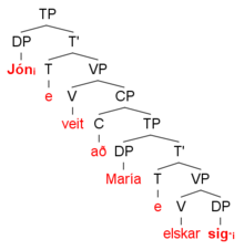 A syntax tree showing the derivation of the sentence 'Jon knows that Maria loves him'.