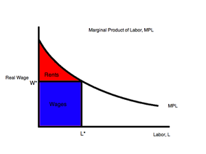 International factor movements - Marginal Product of Labor Graph