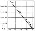 Marie Curie - L'isotopie et les éléments isotopes, 1924 (page 203 crop).jpg