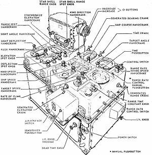 Mark I Fire Control Computer - Mark 1A Computer