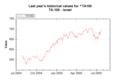 Market Data Index TA100 on 20050726 202627 UTC.png