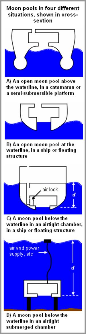 Moon pool - Image: Moon pool diagrams