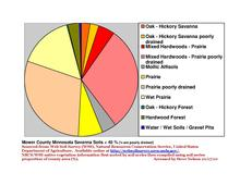 Mower co pie chart New Wiki Version.pdf
