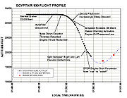 Flight profile of EA990 (Source:NTSB)