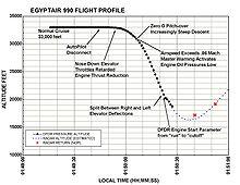 Egyptair Flight 990 Wikipedia