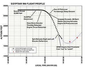 EgyptAir Flight 990 - Flight profile of MS990 (Source:NTSB)