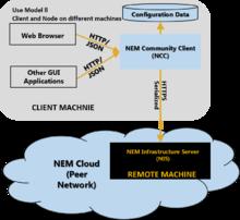 NEM (cryptocurrency) - Wikipedia