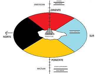 Teotlalpan - The distribution of the world in five regions, according to Nahuas that conceived of the Templo Mayor as Axis Mundi.