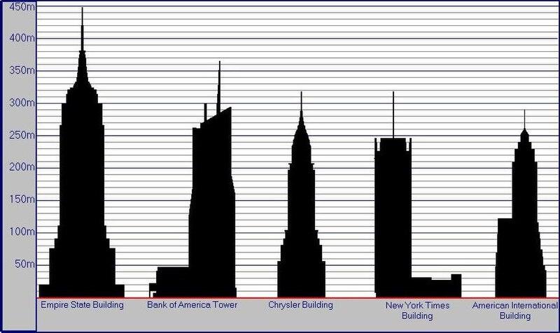 File:New York Skyscrapers (by Frimi).JPG