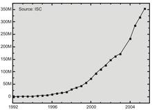 220px-Number_of_Internet_hosts