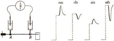 On Electromotive Wave accompanying Mechanical Disturbance in Metals in Contact with Electrolyte Fig 2.png