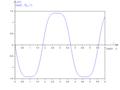 Oscillateur non linéaire non amorti anharmonique - diagramme de vitesse.png