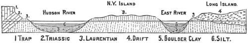 PSM V13 D670 Geological cross section of lower ny and new jersey.png