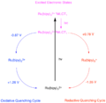Photocatalyst Cycle.png