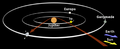 Pioneer 10 Jupiter Trajectory.png