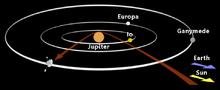 Traiettoria del Pioneer 10 nell'attraversamento del sistema di Giove.