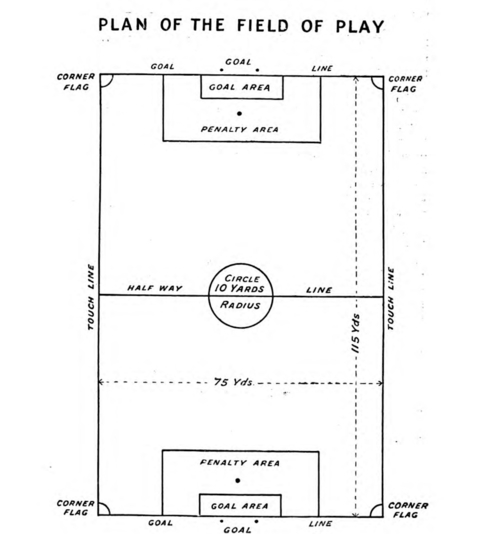 Plan of the field of play 1907.png