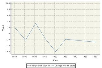 Dunstall - Image: Population Change in Dunstall between 1880 and 1960