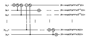 Quantum Fourier transform - Quantum circuit for Quantum-Fourier-Transform with n qubits (without normalization and without rearranging the order of output states)