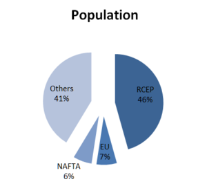 Regional Comprehensive Economic Partnership - RCEP Population - 2012 : IMF - World Economic Outlook Databases (October 2013)