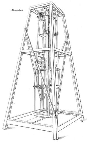 Ramsden surveying instruments - Ramsden's zenith  telescope.