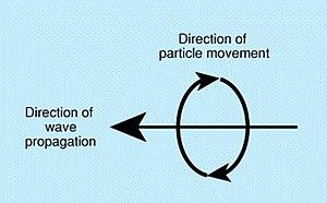 Rayleigh wave - Rayleigh wave direction
