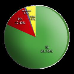 ecuador 2006 resultados: