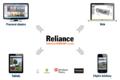Reliance 4 schema podporovaných typů zobrazení.png