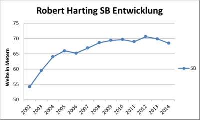 Robert Harting SB
