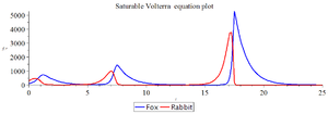 Satuable Volterra Eq time plot.png
