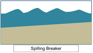 Wind-wave dissipation - Simple schematic of spilling breaker