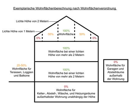 Charmant Exemplarische Skizzenhilfe Zur Berechnung Der Wohnfläche Nach  Wohnflächenverordnung