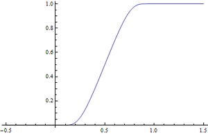 Non-analytic smooth function - The smooth transition g from 0 to 1 defined here.