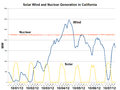 Solar Wind and Nuclear Generation in California-2012-10.png