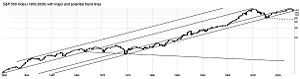 S&P 500 with trend lines from 1950 to 2008
