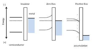 Organic field-effect transistor - Figure 2: Schematic of band-bending in the TFT device model.